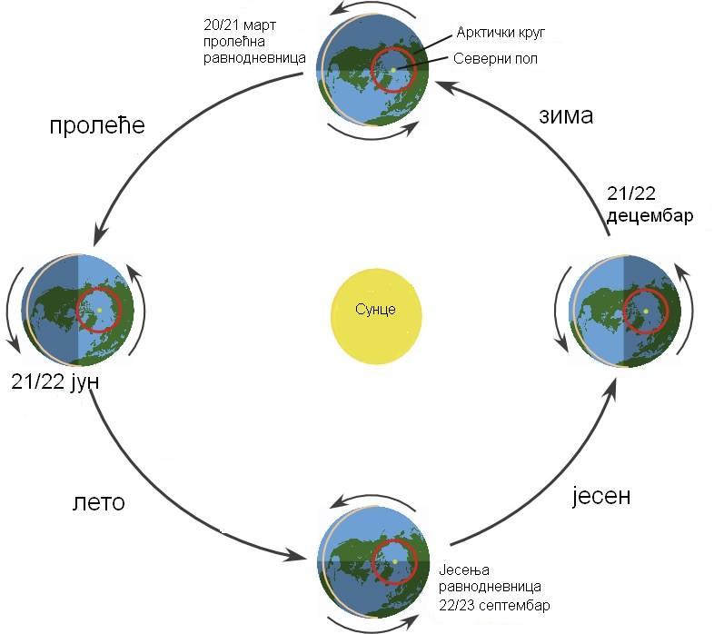 prolecna ravnodnevnica