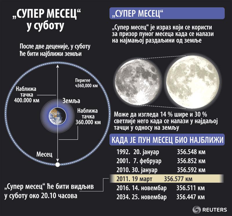 rep Super-mesec